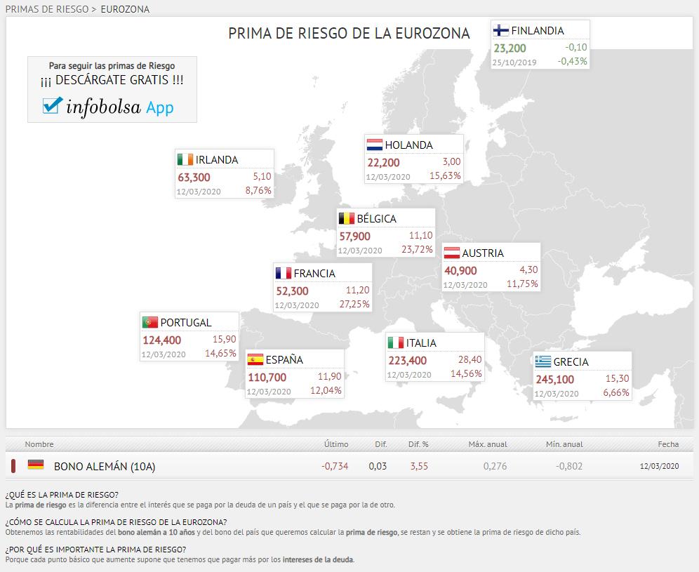 Primas de riesgo tras el BCE