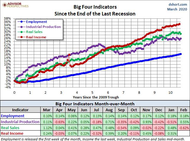 The big four indicator a 17 de marzo
