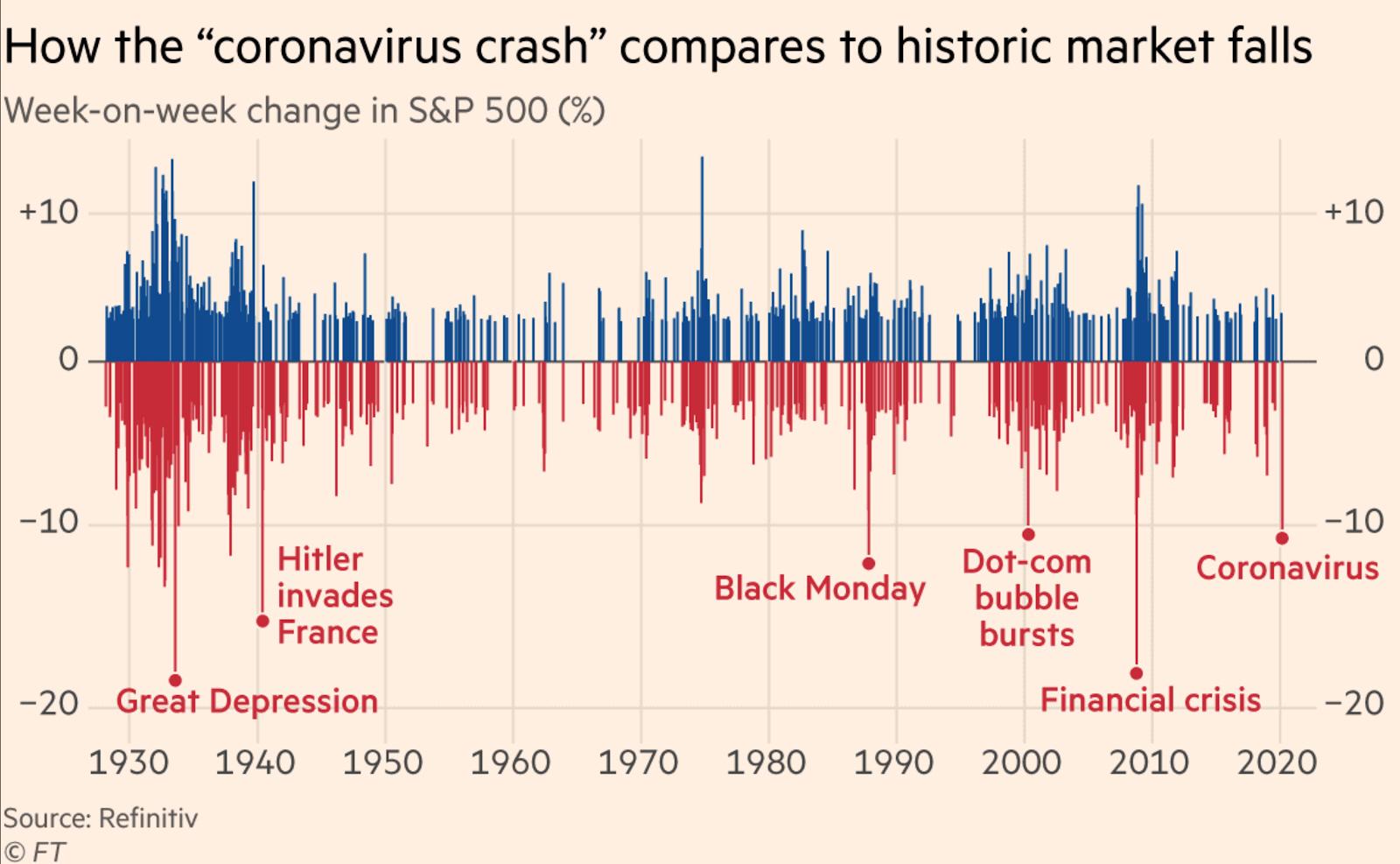 Oficialmente ya podríamos llamar a la semana pasada «el crash del coronavirus»