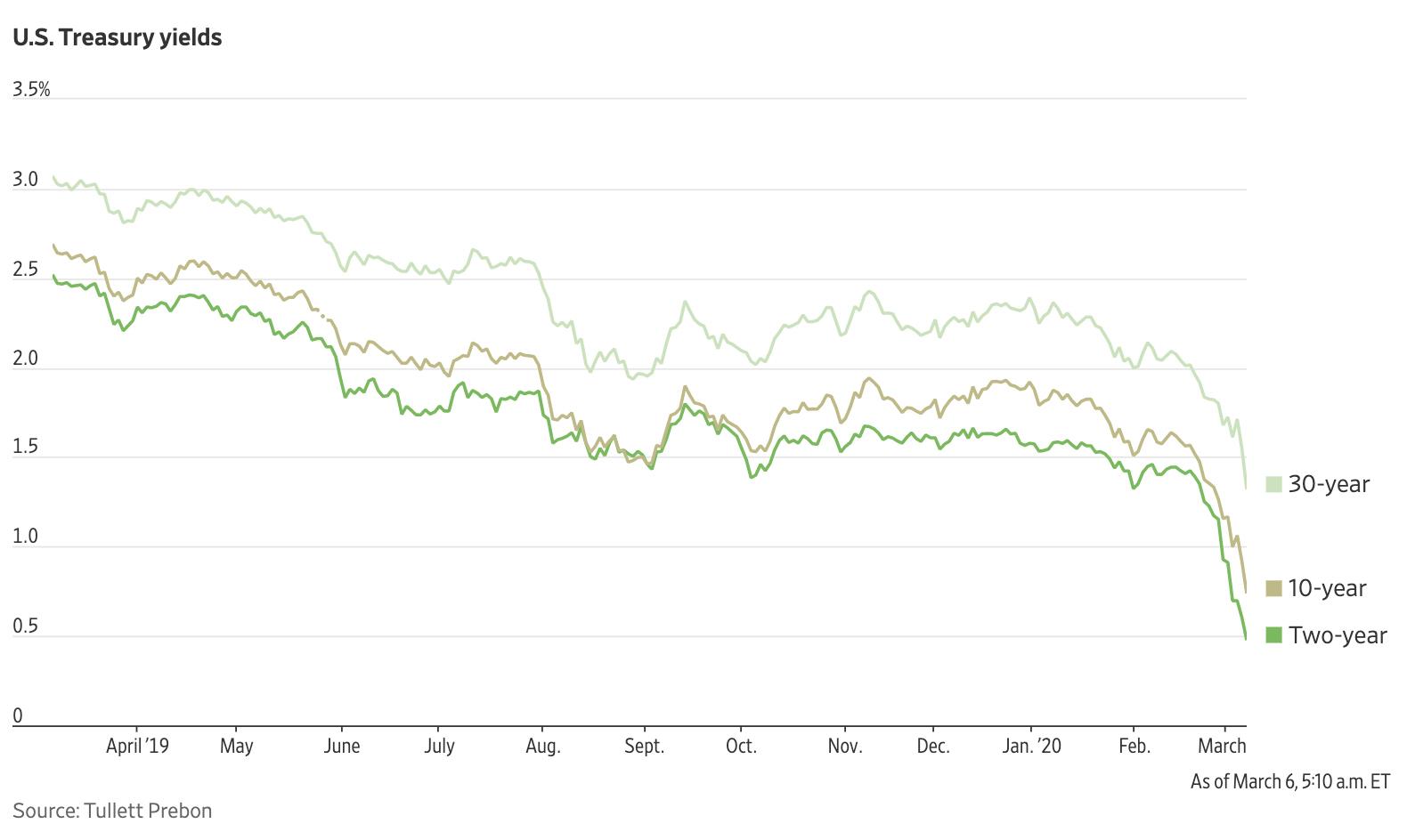 La bajada de tipos de la fed acabó por derrumbar a la rentabilidad de la deuda pública