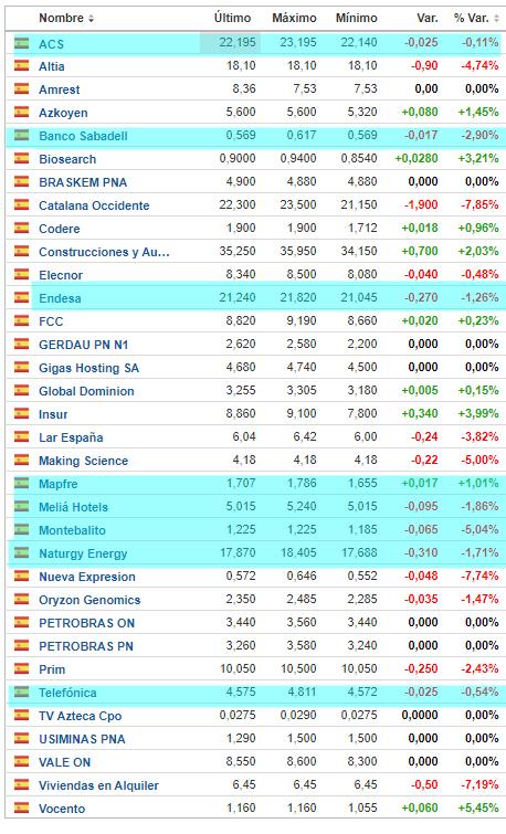 Demasiadas empresas del Ibex en mínimos interanuales