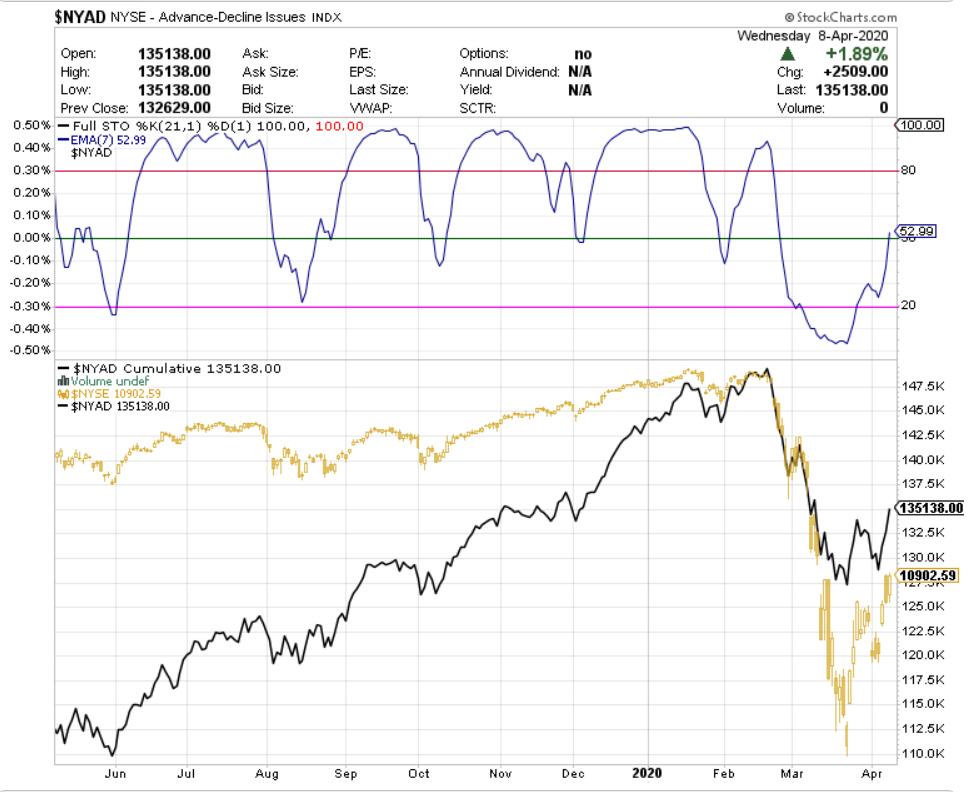 Nota sobre la amplitud de mercado