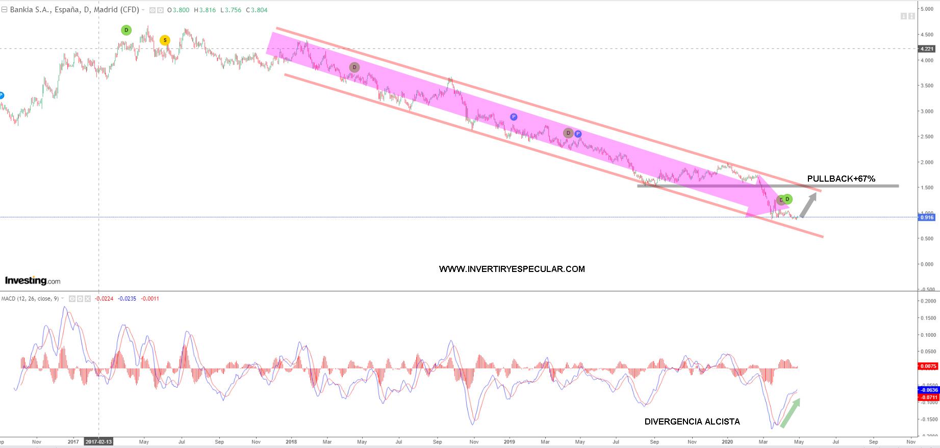 Bankia peor que el año pasado pero rebota