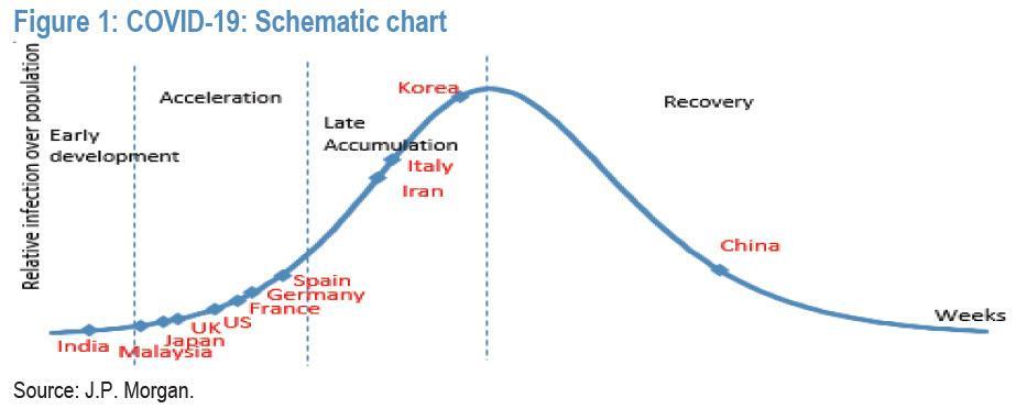 JP MORGAN también está pendiente de la curva