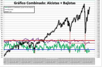 2020-07-23-17_15_02-SENTIMIENTO-DE-MERCADO-SP-500-Excel% - SENTIMIENTO DE MERCADO 22/07/2020