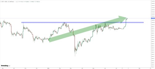 BITCOIN-31-JULIO% - The market  loves  Gold&Bitcoin