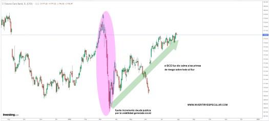 BUND-30-JULIO% - Bonos del Tesoro de EE. UU .: las lecciones del colapso del mercado de marzo