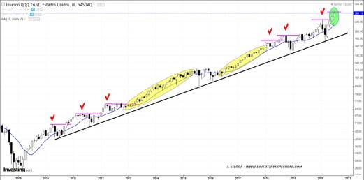 """ETF-QQQ-31-JULIO-MENSUAL% - Se está distanciando """"mucho"""" la unión que debe de existir entre el precio y la MM10 mensual?..."""