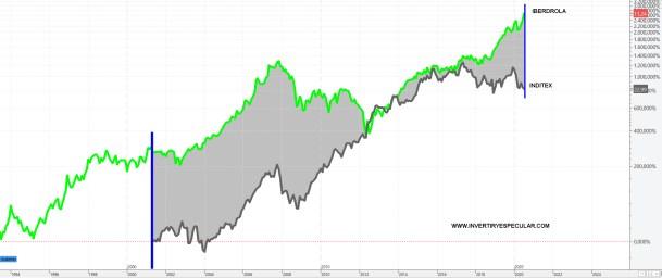 IBERDROLA-VS-INDITEX-21-JULIO-2020% - Iberdrola pasa a ser la empresa más valiosa del Ibex
