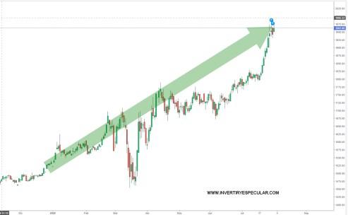 ORO-31-JULIO-2020% - The market  loves  Gold&Bitcoin