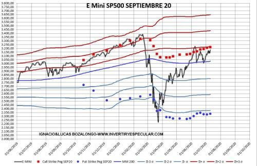 SP500-SIGMA-13-JULIO-2020% - Indicador anticipado SP500 : también sin novedad esta semana