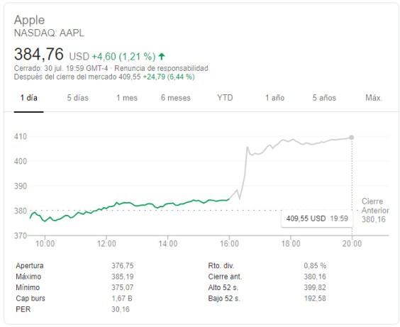 apple-alfter-hour-31-julio% - Apple y Facebook buenos resultados y Google mediocres