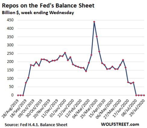 balance-de-la-fed-en-repos% - Receso de la FED en sus activos totales en su balance