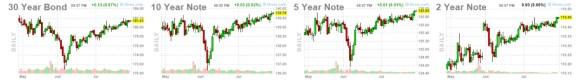 bonos-30-julio% - Bonos del Tesoro de EE. UU .: las lecciones del colapso del mercado de marzo