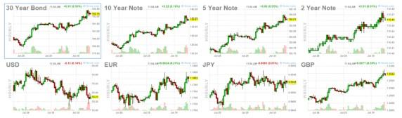 bonos-y-forex-30-julio% - Caen bolsas, energía , metales,  dolar y  suben futuros de bonos