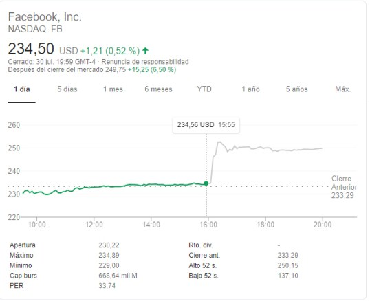facebook-after-hours-31-julio% - Apple y Facebook buenos resultados y Google mediocres