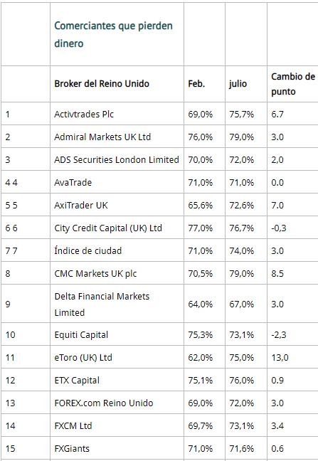 lo-que-pierden-en-cfds-1% - La letra pequeña de los brokers de cfds
