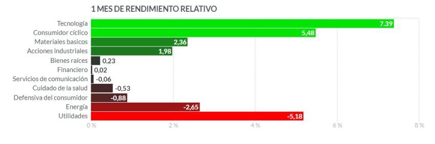 ranking-supersectores-usa-junio% - Rankeo de rentabilidades  de futuros y supersectores USA en junio