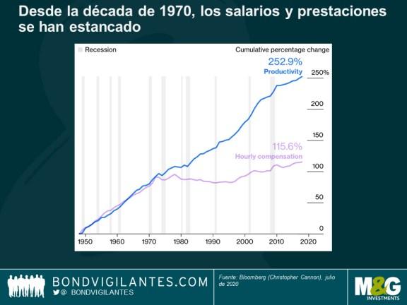 salarios-usa-estancados% - La paradoja de la Ley Cares no se producirá en España