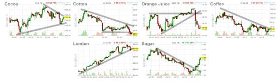 softs-16-julio% - Las commodities agrícolas gráfico horario
