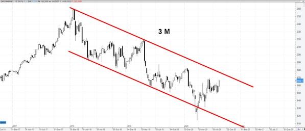 17-AGOSTO-3M% - Valores bajistas en el Dow Jones