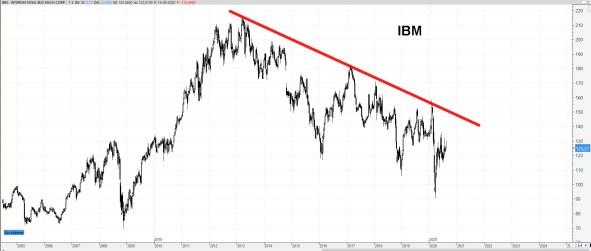 17-AGOSTO-IBM% - Valores bajistas en el Dow Jones