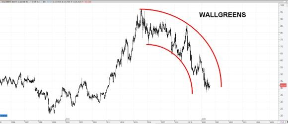 17-AGOSTO-WALLGREENS% - Valores bajistas en el Dow Jones