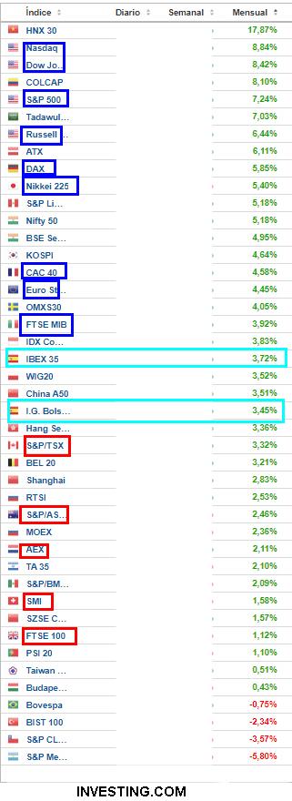 31-AGOSTO-RANKING-MES% - Rentabilidades índices internacionales e IBEX 35 en agosto