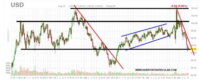 DOLAR-17-AGOSTO-2020% - Dólar amenaza con seguir bajando y el bitcoin con  seguir subiendo