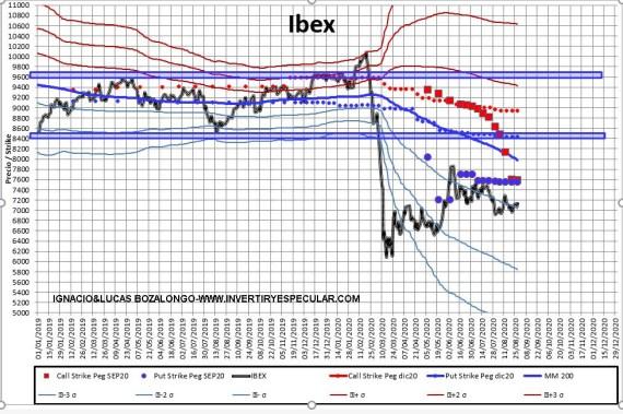 MEFF-2-31-AGOSTO-2020% - Indicador anticipado: IBEX vto septiembre