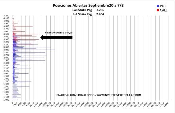 OPCIONES-MEFF-10-AGOSTO-2020% - Indicador anticipado SP500: ¿Covid qué Covid?