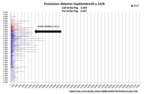 OPCIONES-SP500-17-AGOSTO-2020% - Indicador anticipado : SP500 más de lo mismo