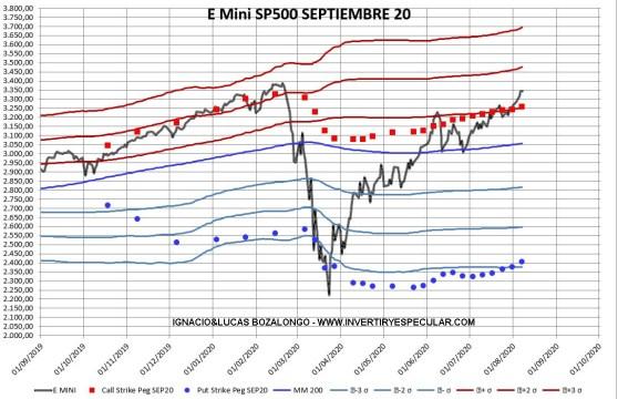 OPCIONES-SP500-2-10-AGOSTO-2020% - Indicador anticipado SP500: ¿Covid qué Covid?