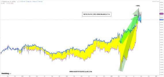 RATIO-PLATA-ORO-31-AGOSTO-2020-1% - Bajada importante  del ratio plata/oro