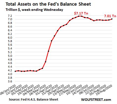 balance-fed-27-agosto% - Los Bancos Centrales ¿solución presente caos futuro?