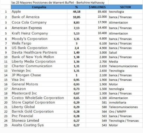 cartera-buffett-31-agosto% - Buffett el ex-rey de la diversificación