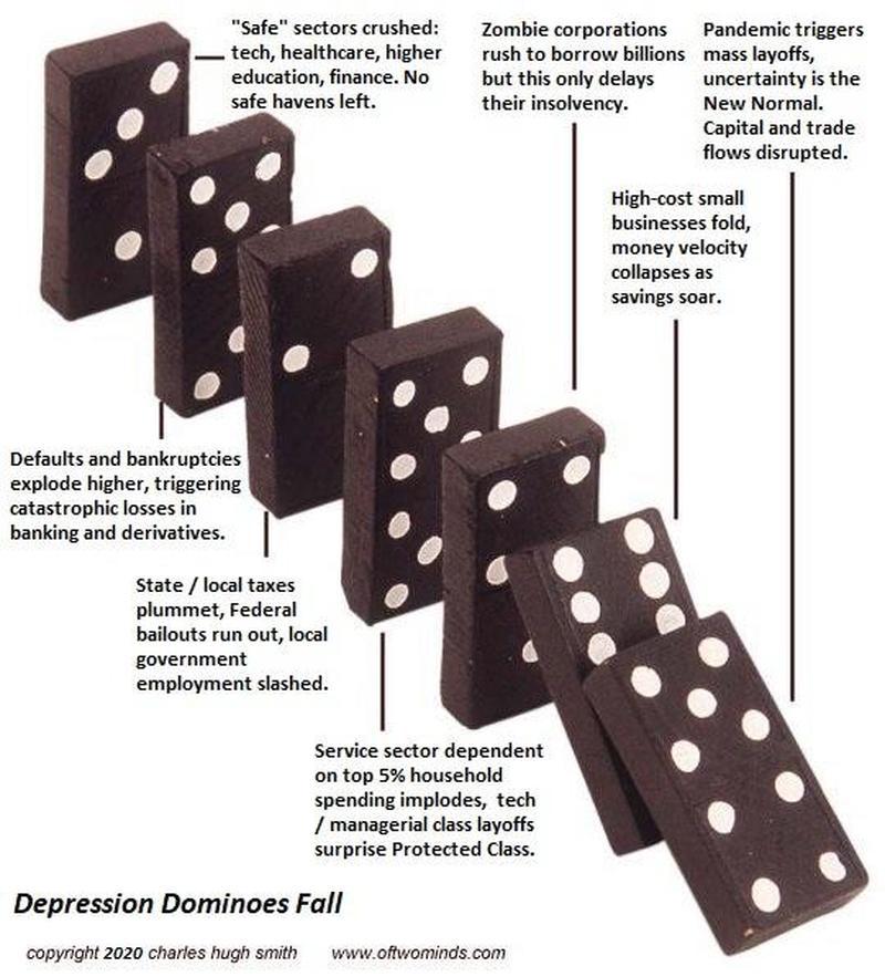 el-efecto-dominó-de-la-depresión% - La economía está mortalmente herida