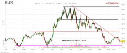 euro-12-agosto-2020% - Y qué casualidad también cayeron los futuros sobre bonos, el euro y el bitcoin