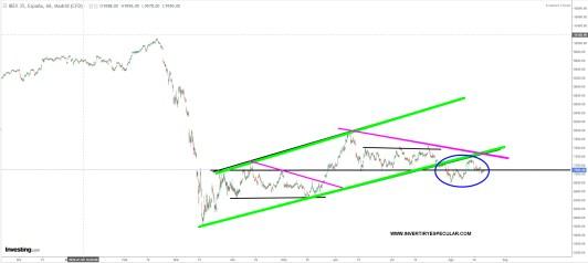 ibex-20-agosto-2020% - Nuestro Ibex ni sube ni baja ni nos deja poner largos ni cortos