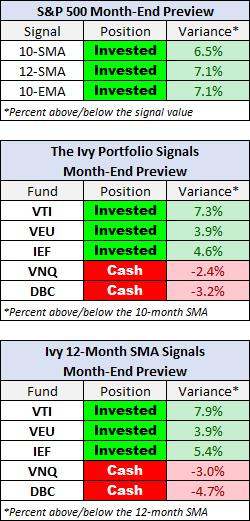 ivy-portfolio-cierre-julio% - Seguimiento a la IVY PORTFOLIO