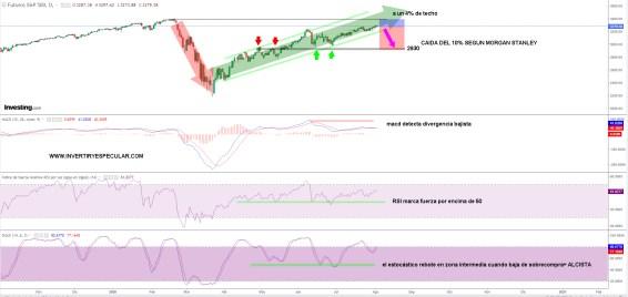 sp500-4-agosto-2020% - ¿Un recortete antes de la rotura de máximos en Wall Street?