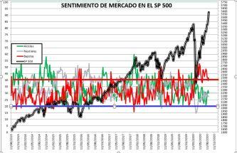 2020-09-03-13_06_56-SENTIMIENTO-DE-MERCADO-SP-500-Excel% - SENTIMIENTO DE MERCADO 02/09/2020