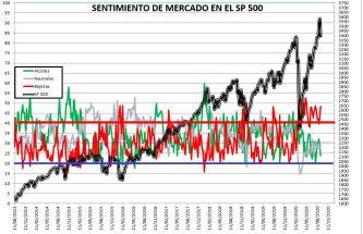 2020-09-10-12_21_04-SENTIMIENTO-DE-MERCADO-SP-500-Excel% - SENTIMIENTO DE MERCADO 09/09/2020