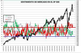 2020-09-24-13_53_47-SENTIMIENTO-DE-MERCADO-SP-500-Excel% - SENTIMIENTO DE MERCADO 23/09/2020