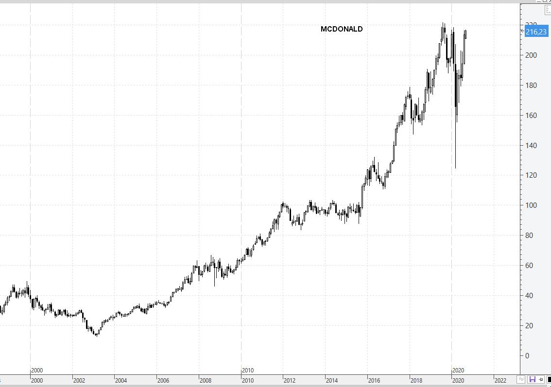 3-SEPT-MCDONALD% - Mira cuales son los valores DOW JONES en máximos de siglo XXI