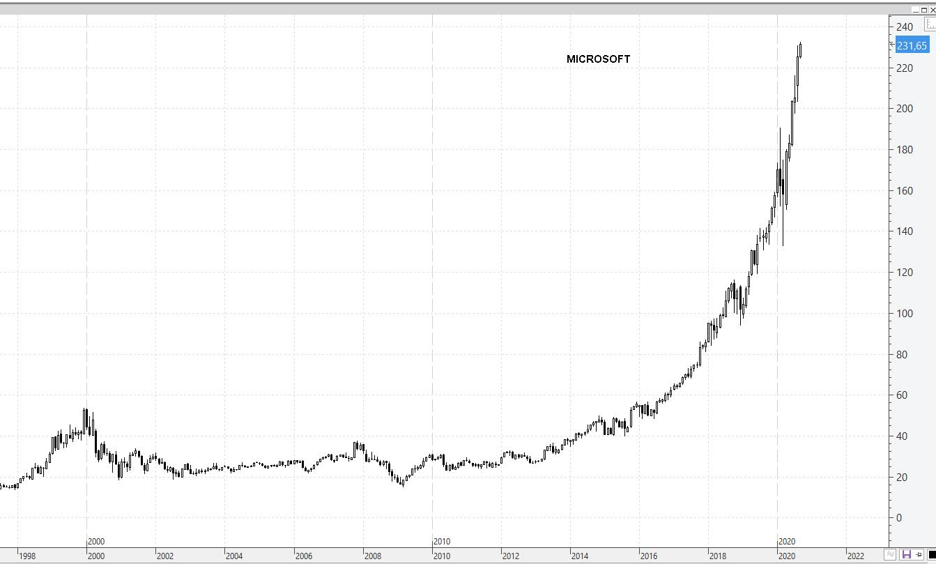 3-SEPT-MICROSOFT% - Mira cuales son los valores DOW JONES en máximos de siglo XXI