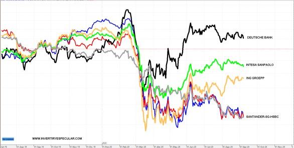BANCA-EUROPEA-9-SEPTIEMBRE-2020% - La banca europea no está toda igual