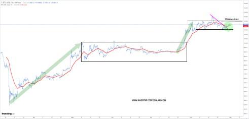 BITCOIN-1-SEPTIEMBRE-2020% - Seguimiento al Oro, Dólar y Bitcoin