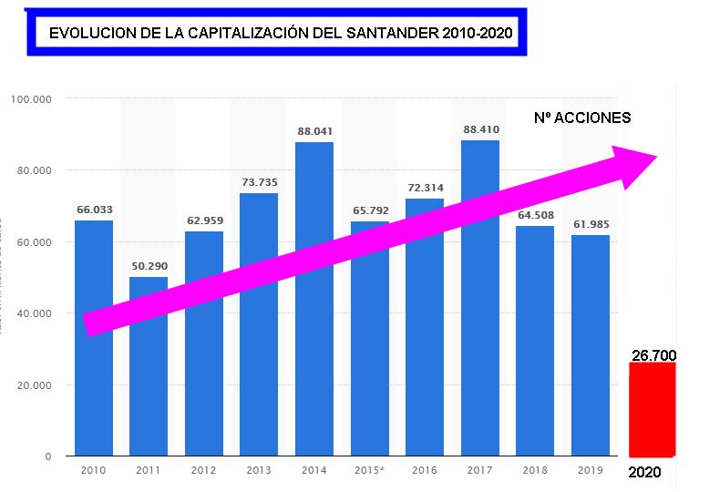 CAPITALIZACION-SANTANDER-1% - Esto no es serio por favor
