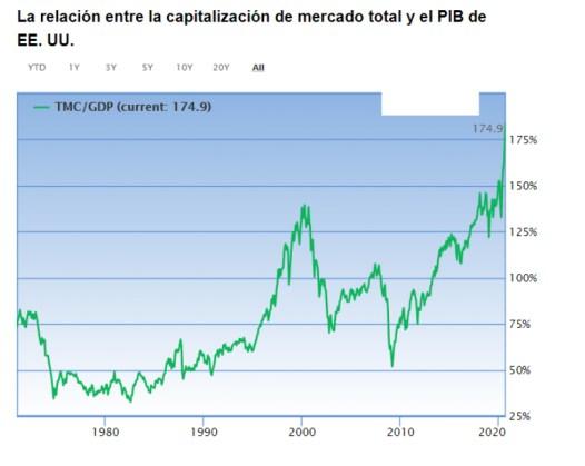 INDICADOR-BUFFETT-USA-14-SEPTIEMBRE-2020% - Comparando la valoración del mercado español y estadounidense por el método Buffett
